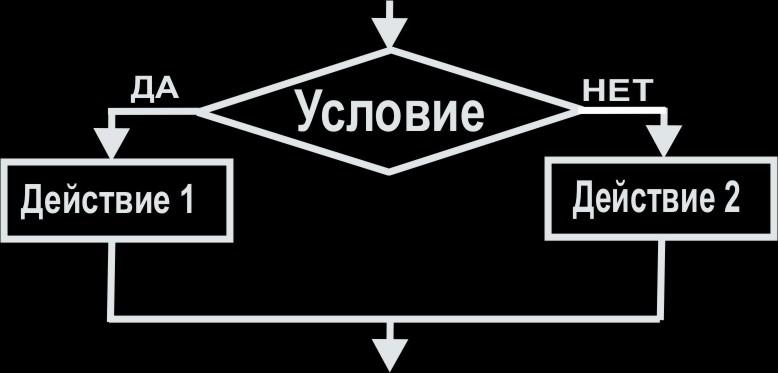 Условные операторы C++