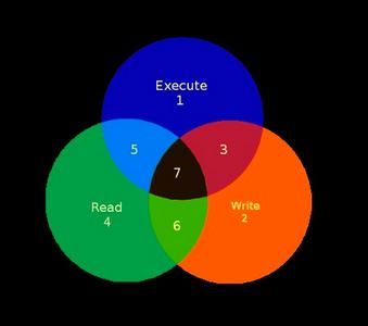Уровни доступа к файлам в ОС Linux