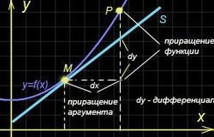 Дифференциал функции в точке
