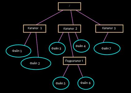 файловые системы ext2, ext3, XFS, ReiserFS, NTFS