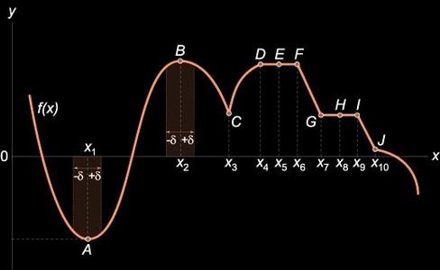 Локальные максимум и минимум функции в математике