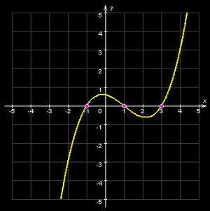 Направления выпуклости графика функции