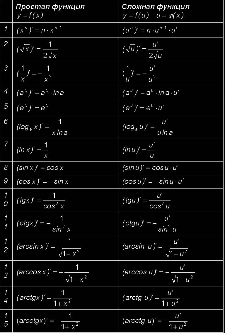 Таблица основных производных