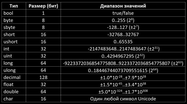Типы данных и создание переменной на языке C# (sharp)