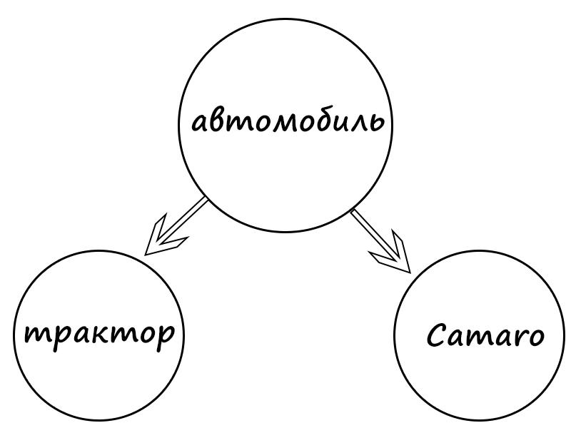 ООП: создание и работа с классами в Python
