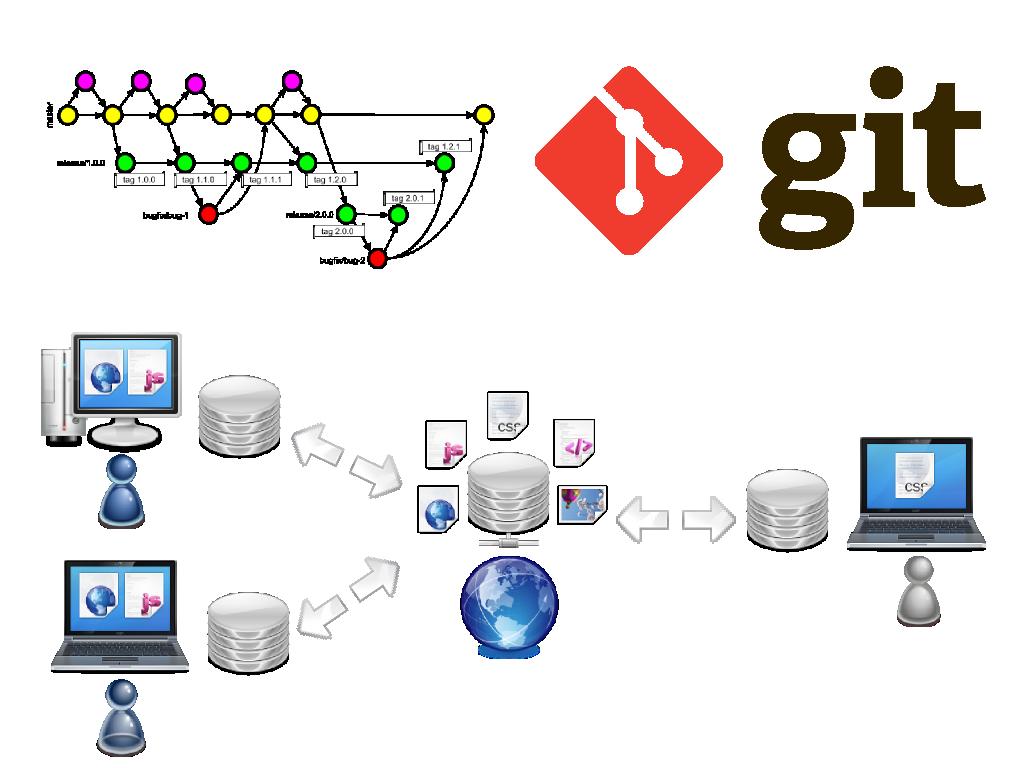 Git за пол часа, быстрый старт, экспресс-курс