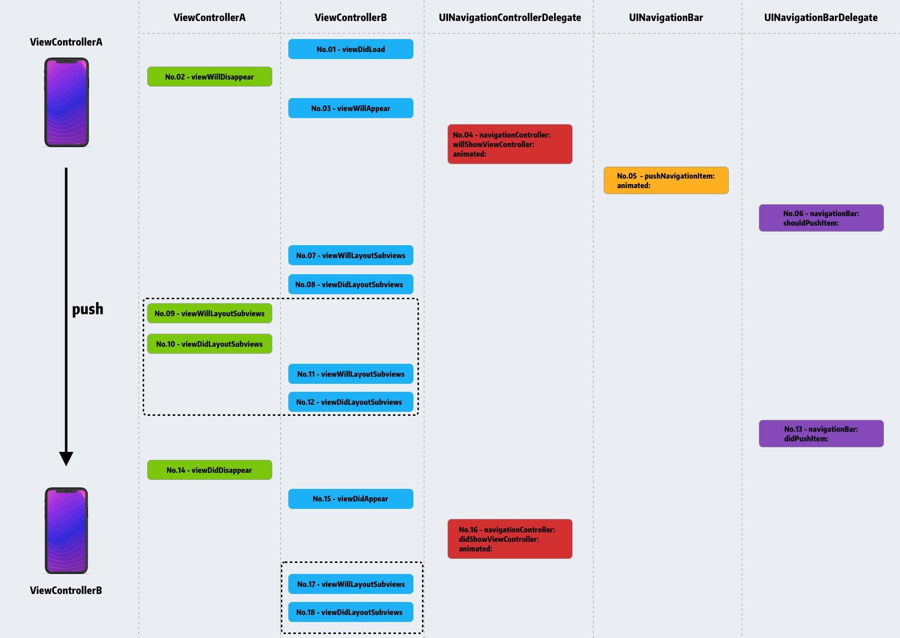 UINavigationBar lifecycle